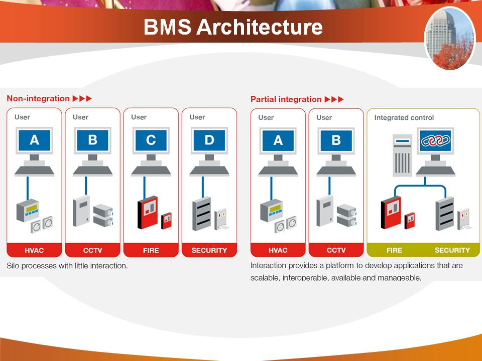 Bms Architecture Building Management System And